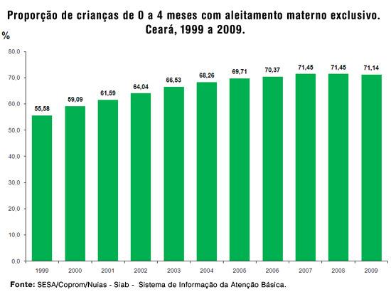 Gráfico - proporção de crianças de 0 a 4 meses com aleitamento materno exclusivo. Ceará 1999 a 2009.